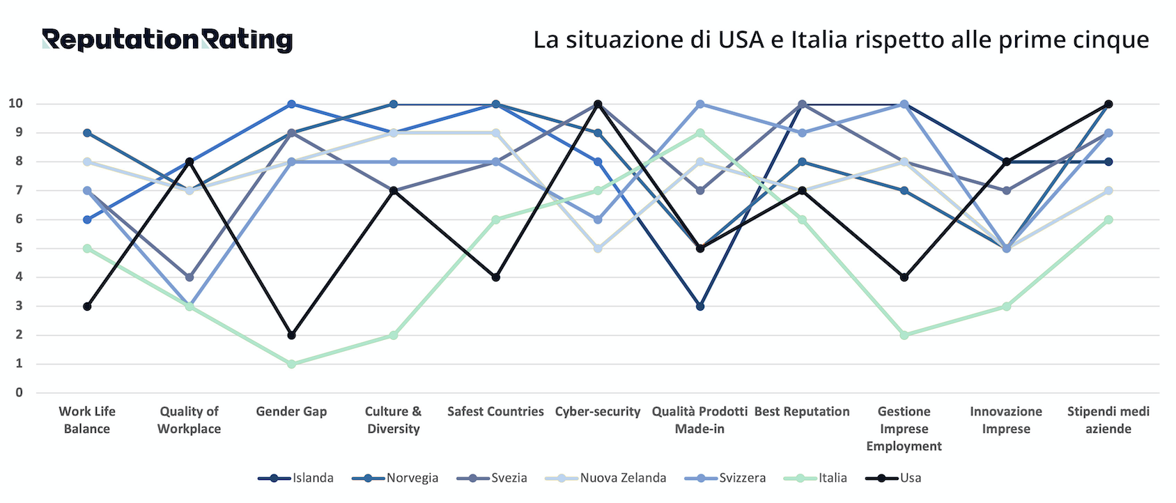 islanda reputazione imprese italiane rating mondiale lassifica zwan ilaria rebecchi gatte vicentine gender gap aziende italia